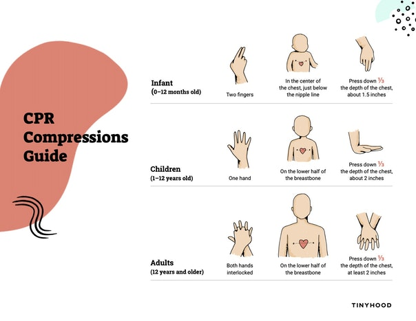 Chest Compressions Guide Preview Image